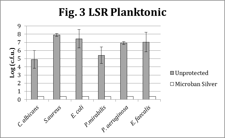Lsr Planktonic